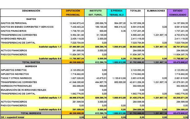 el boletín de provincia publica el presupuesto de la diputación y su