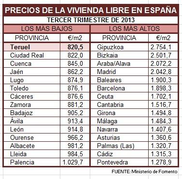 Bienes raíces en España en movimiento