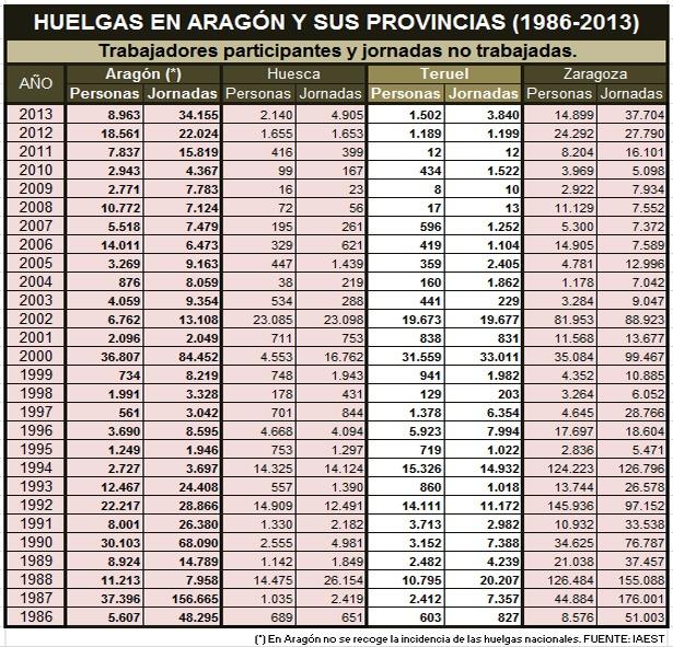 CUADRO HUELGAS