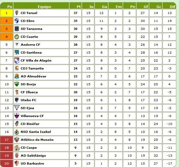 Aprovechar Intacto Asalto  Resultados, clasificaciones y ex turolenses en tercera división aragonesa  de futbol - Eco de Teruel