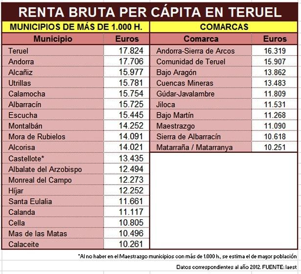 Cuadro renta Teruel