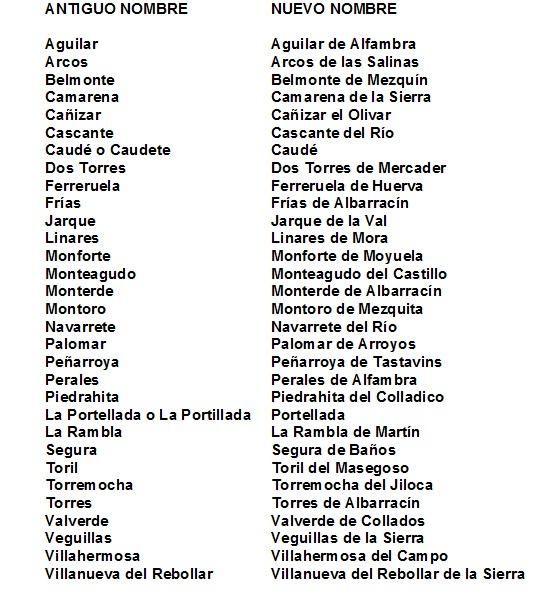 En 1916 numerosos pueblos cambiaron de nombre para evitar duplicidades con otros llamados igual en España. Esta es la lista completa.