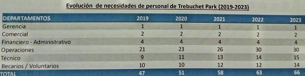 NECESIDADE DE PERSONAL